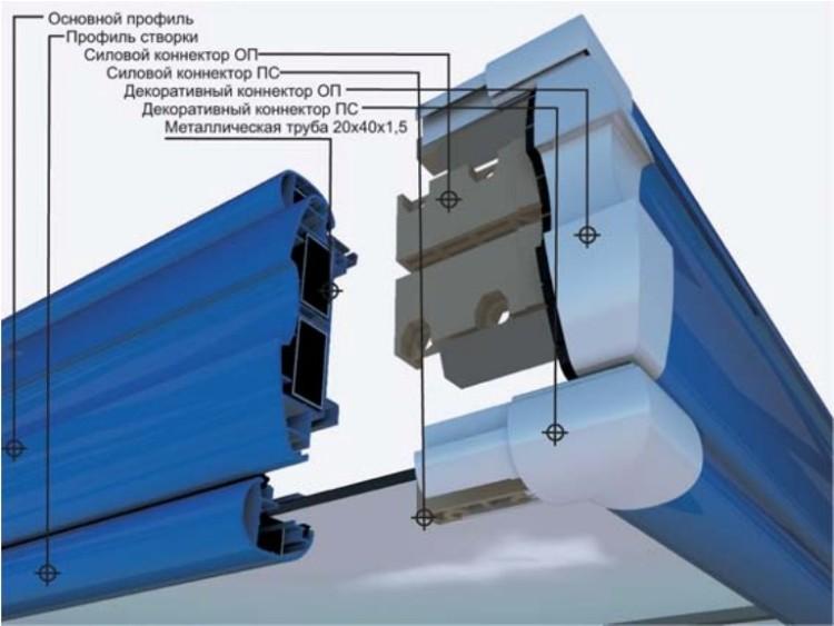 Соединение металлопластиковых профилей в единую конструкцию