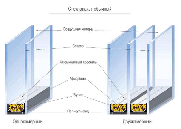 конструкция стеклопакета