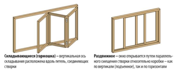 механизм открывания окон
