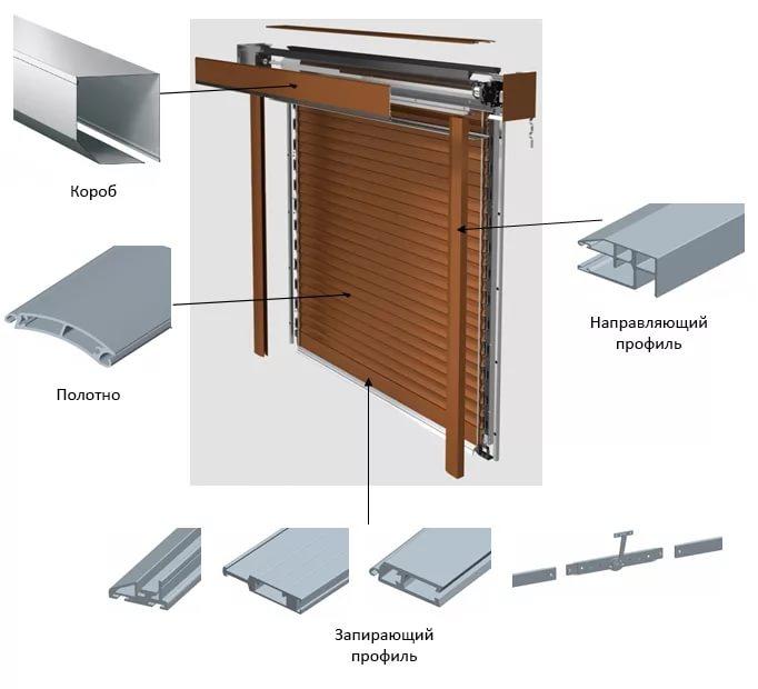 Конструкция роллетных систем на окна