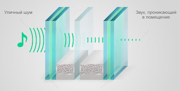 Звукоизоляция за счет увеличения количества стекол