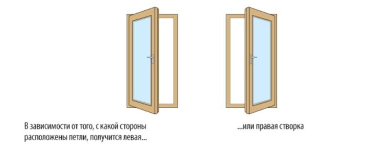 Поворотный механизм открывания окон