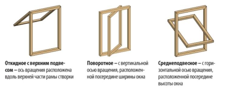 Механизмы открывания для мансардных окон