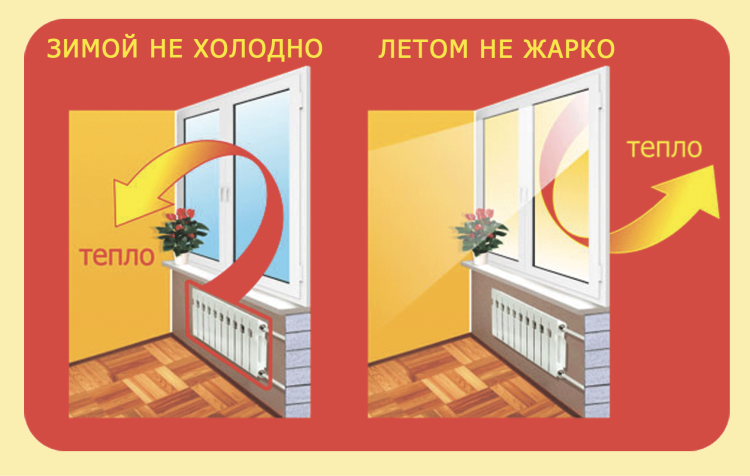 Принцип работы энергосберегающих стеклопакетов